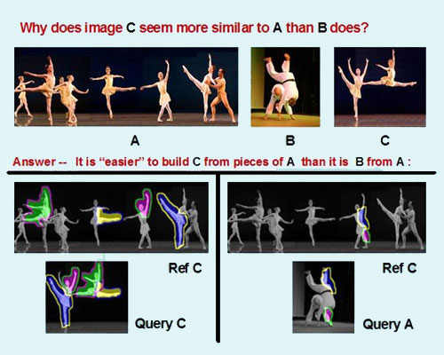 A picture describing Visual Inference by Composition