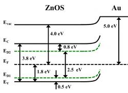 Band diagrams