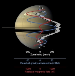 Combining magnetic and gravity measurements to study the atmospheric dynamics of the Gas Giants
