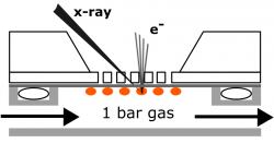 Surface-sensitive spectroscopy at atmospheric pressures