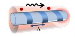 Quantum optics in confined geometries