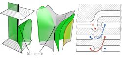 Defects in Liquid Crystals