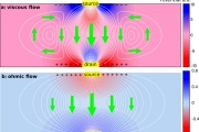 Viscous electronics and its signature in graphene - Nature Physics