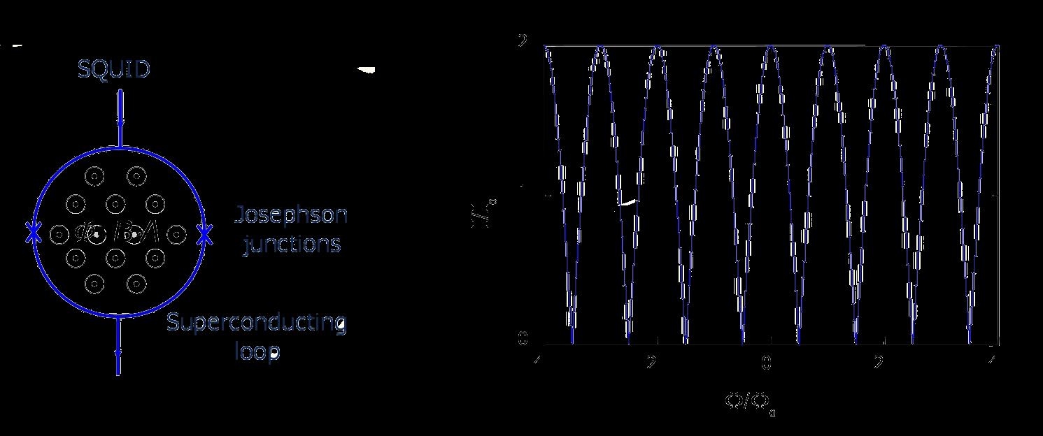 SQUID schematic