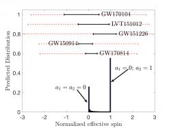 Gravitational waves spin distribution for merging black holes
