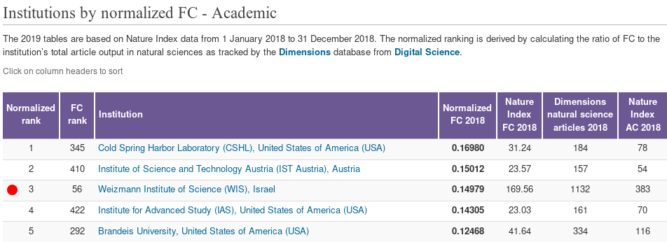 The Weizmann Institute in ranked third in the world in the 2019 Nature Innovation Index. The new normalized ranking is derived by considering the ratio of fractional article count to the institution's total article output in natural sciences.
